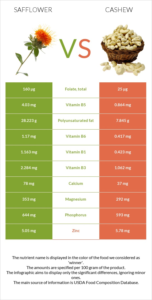 Safflower vs Cashew infographic