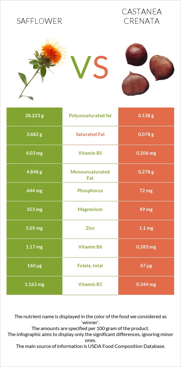 Safflower vs Castanea crenata infographic