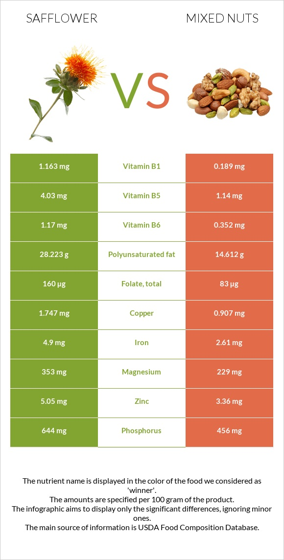 Safflower vs Mixed nuts infographic