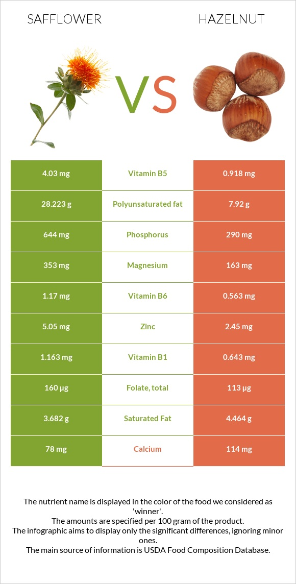 Safflower vs Hazelnut infographic