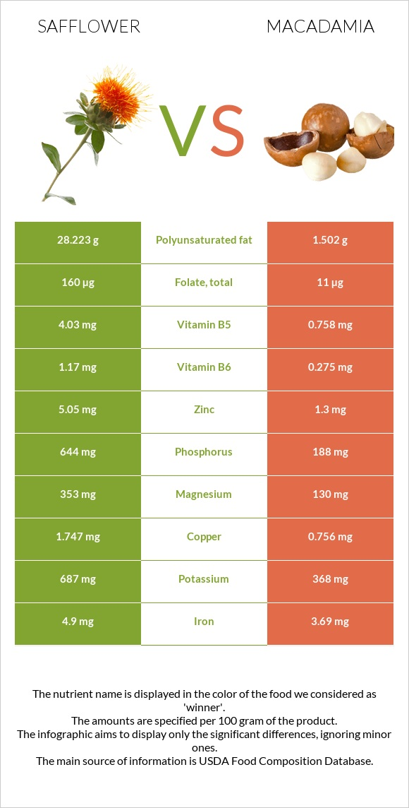 Safflower vs Macadamia infographic