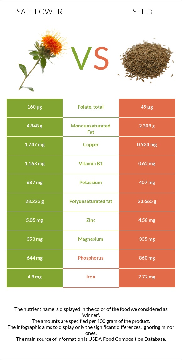 Safflower vs Seed infographic