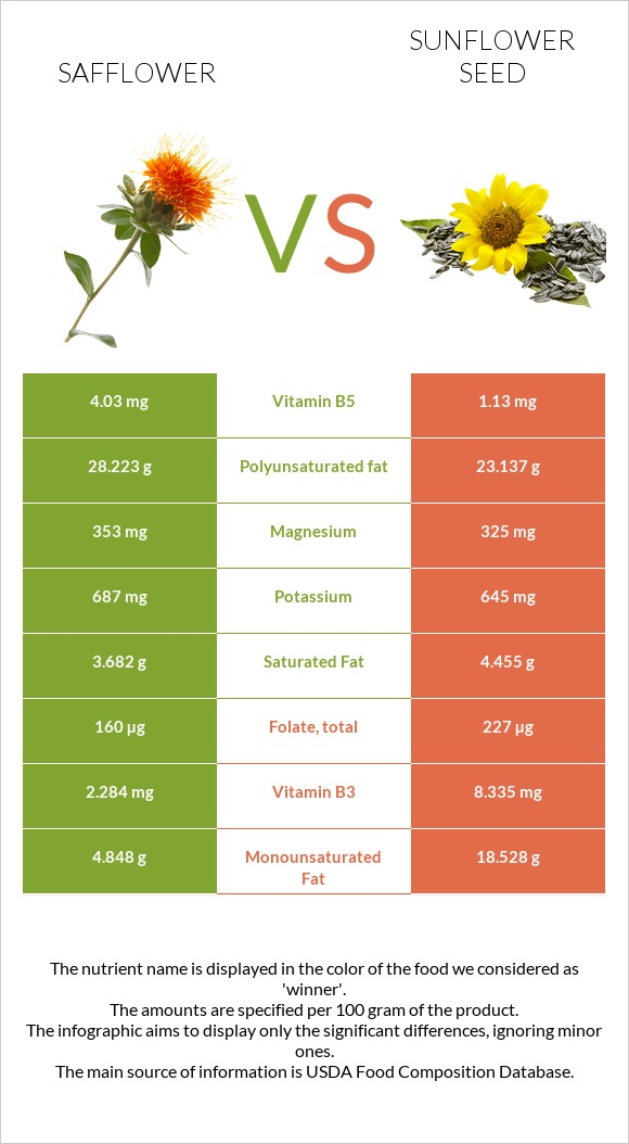Safflower vs Sunflower seed infographic