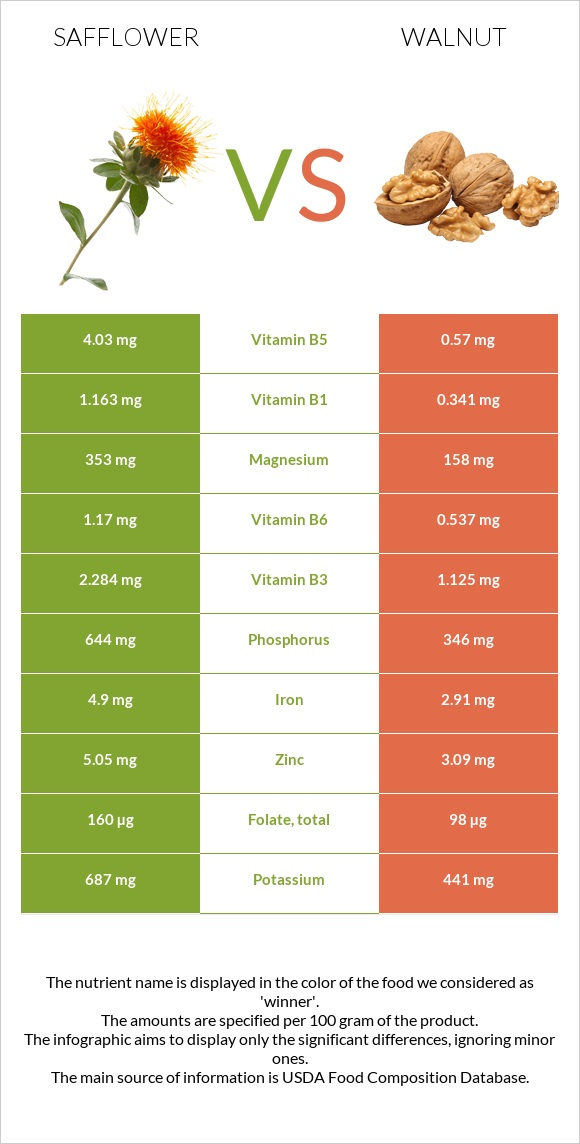 Safflower vs Walnut infographic