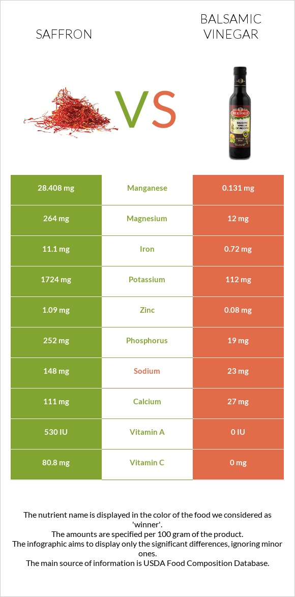 Saffron vs Balsamic vinegar infographic