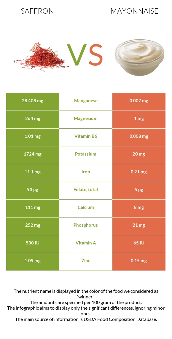 Saffron vs Mayonnaise infographic