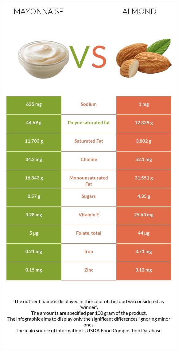 Mayonnaise vs Almond infographic