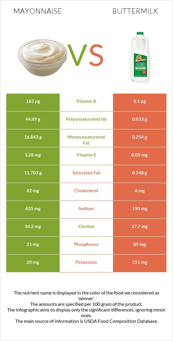 Mayonnaise vs Buttermilk infographic