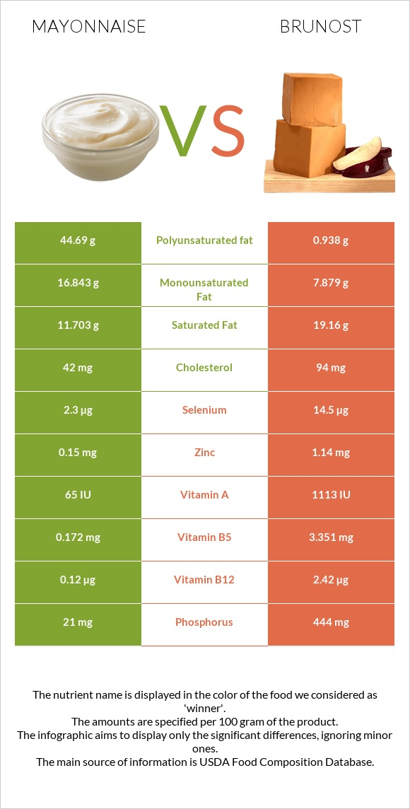 Mayonnaise vs Brunost infographic
