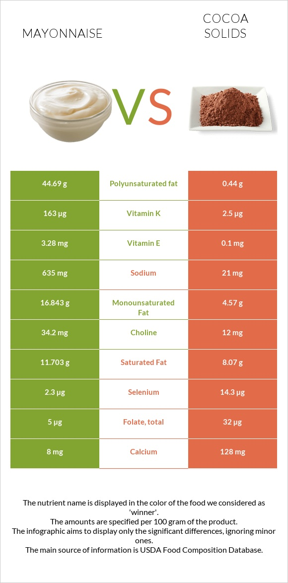 Mayonnaise vs Cocoa solids infographic