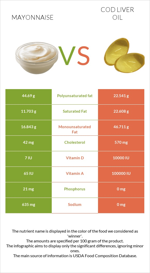Mayonnaise vs Cod liver oil infographic