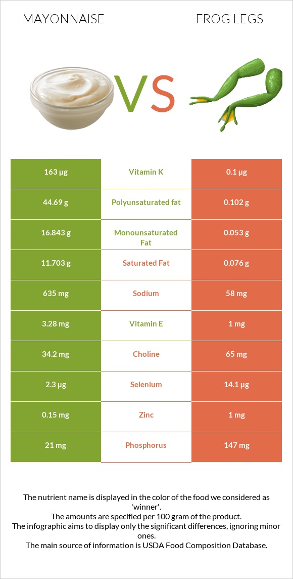 Mayonnaise vs Frog legs infographic