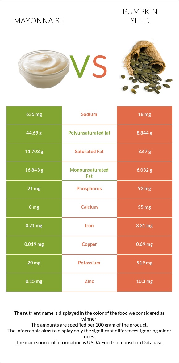 Mayonnaise vs Pumpkin seed infographic