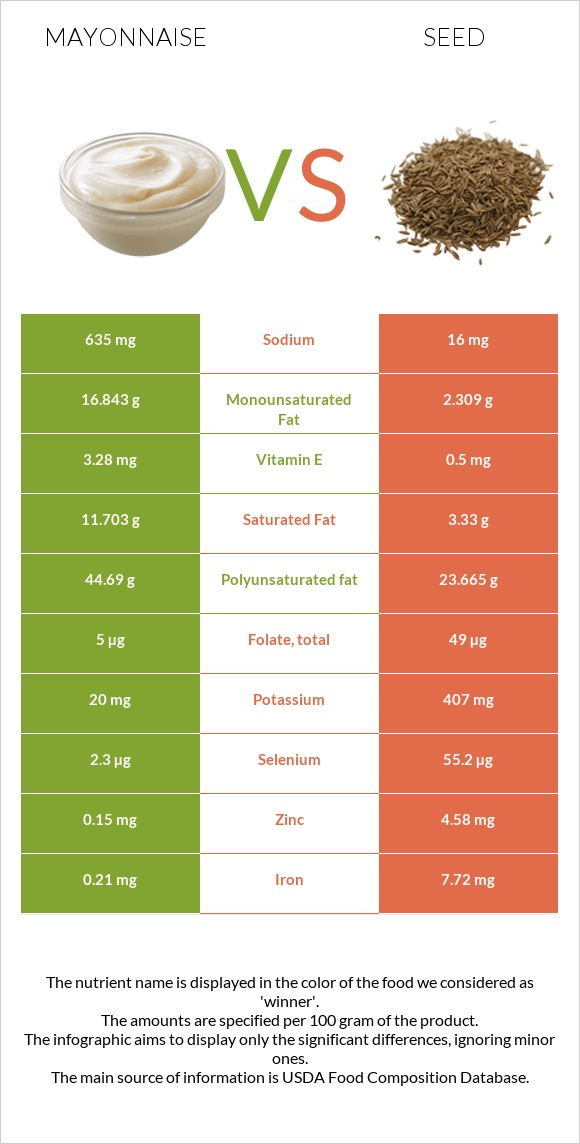 Mayonnaise vs Seed infographic