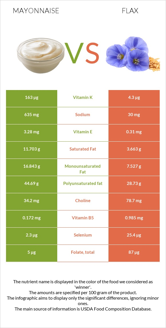 Mayonnaise vs Flax infographic