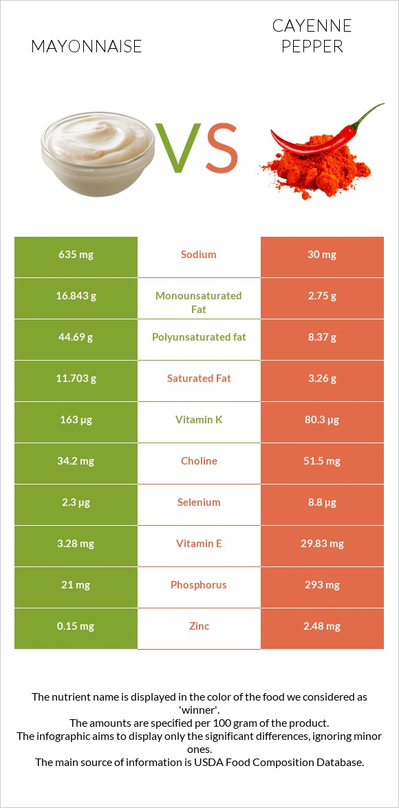 Mayonnaise vs Cayenne pepper infographic