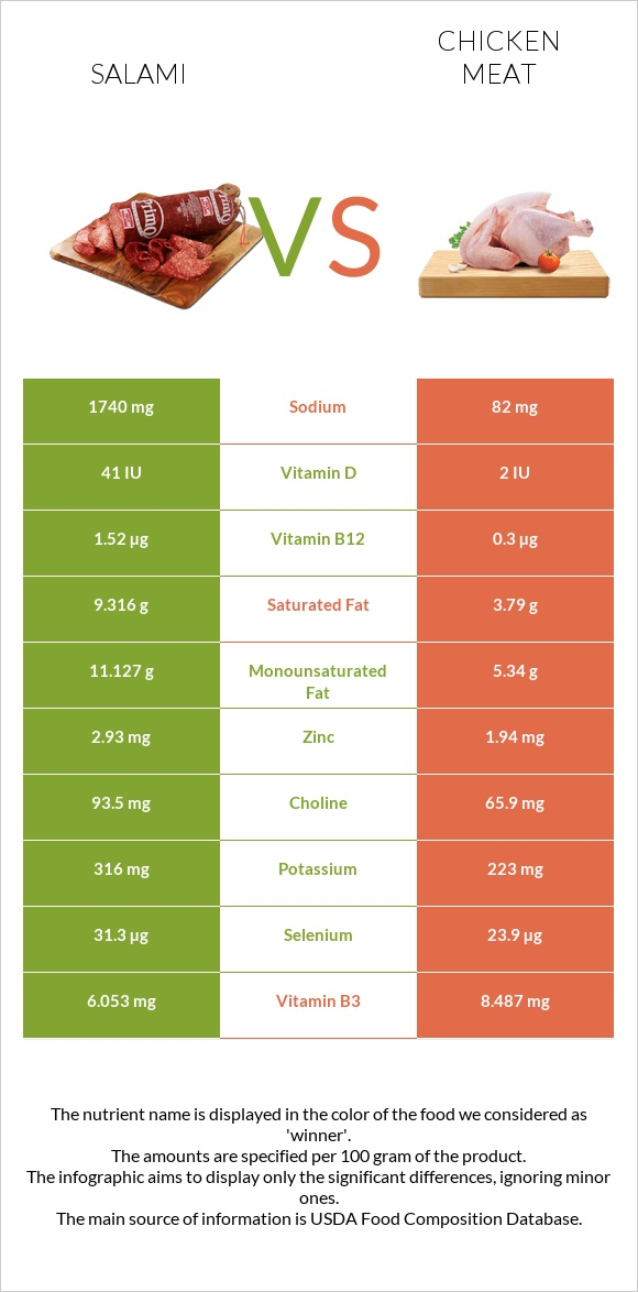 Salami vs Chicken meat infographic