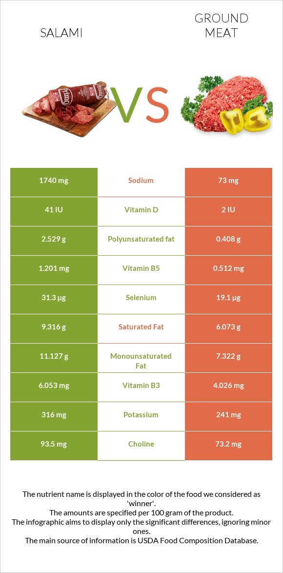 Salami vs Ground meat infographic