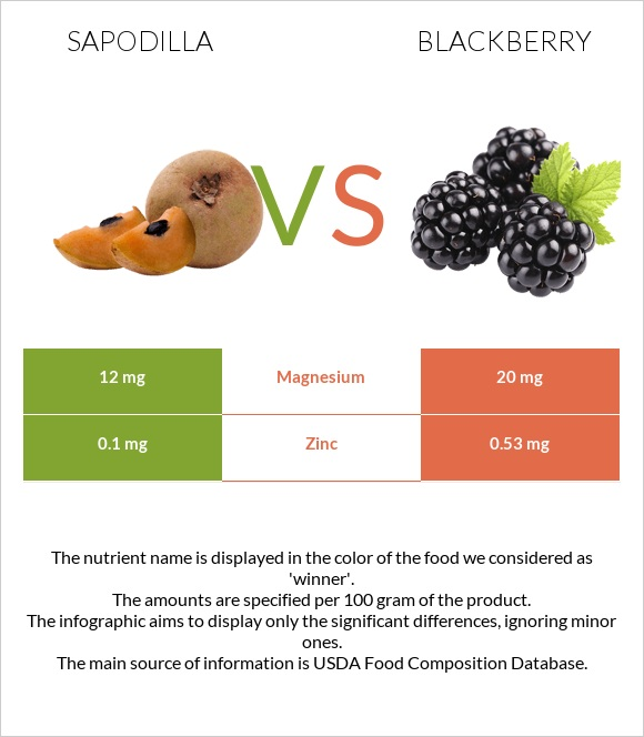 Sapodilla vs Blackberry infographic