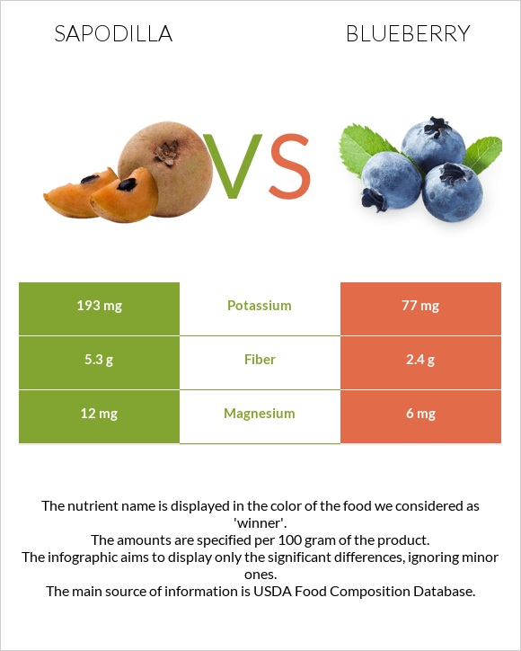 Sapodilla vs Blueberry infographic