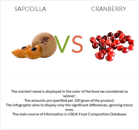 Sapodilla vs Cranberry infographic
