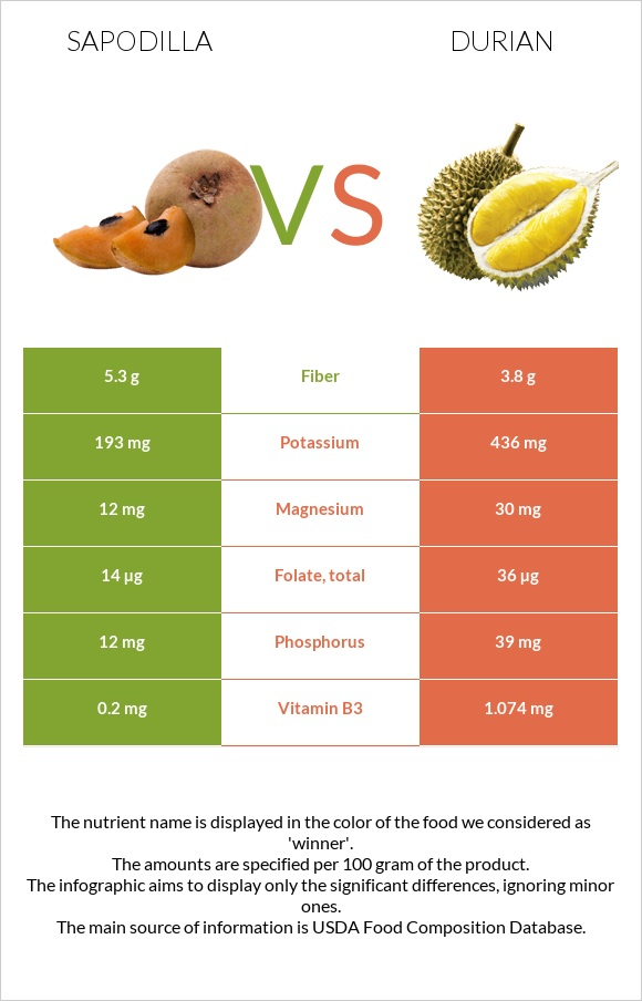Sapodilla vs Durian infographic