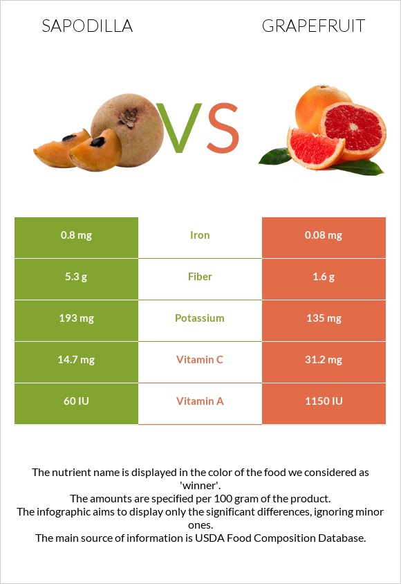 Sapodilla vs Grapefruit infographic