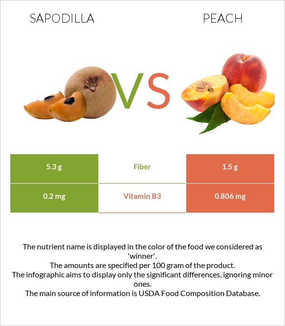 Sapodilla vs Peach infographic