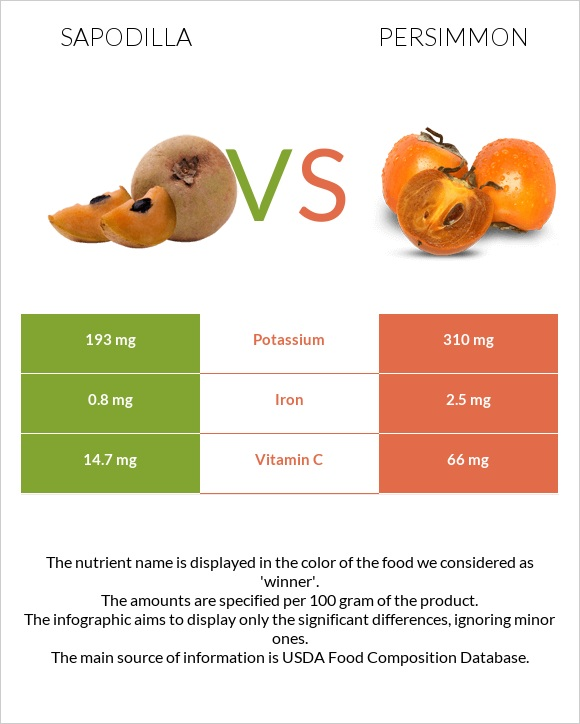 Sapodilla vs Persimmon infographic