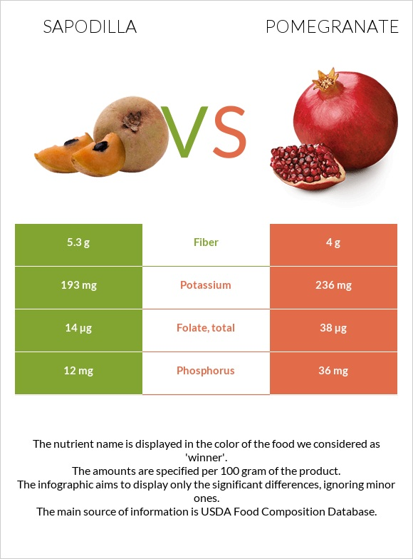Sapodilla vs Pomegranate infographic