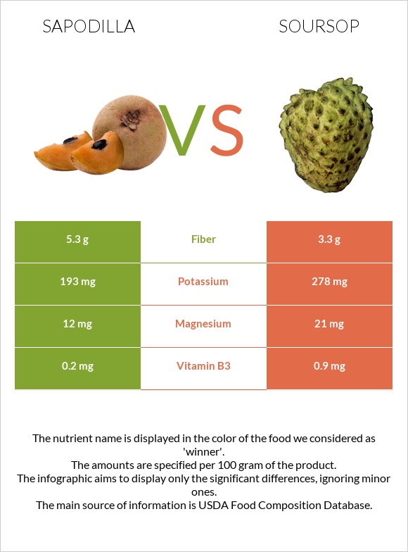 Sapodilla vs Soursop infographic