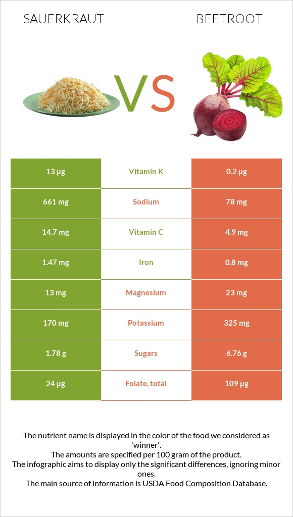 Sauerkraut vs Beetroot infographic