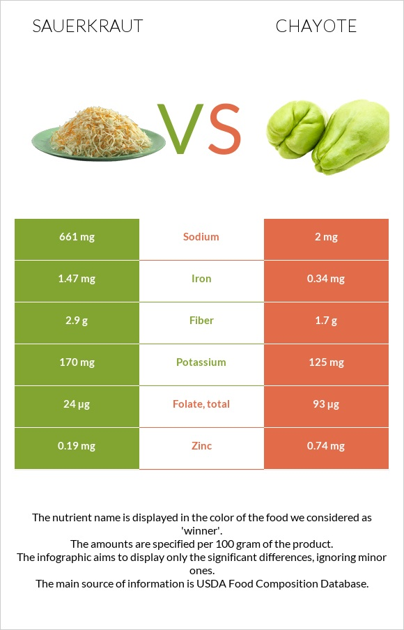 Sauerkraut vs Chayote infographic