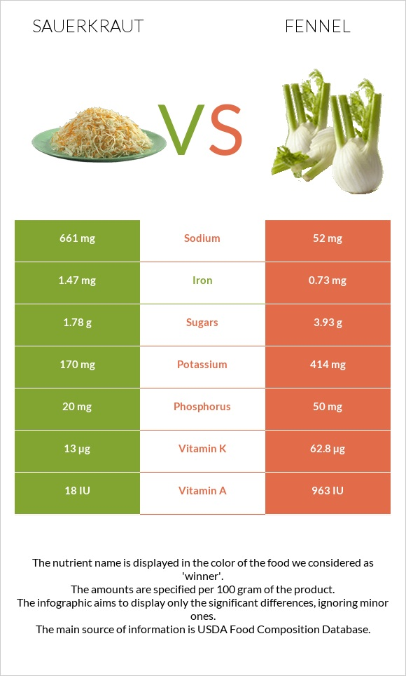 Sauerkraut vs Fennel infographic