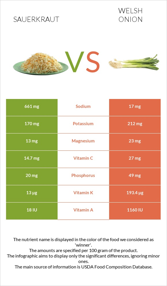 Sauerkraut vs Welsh onion infographic