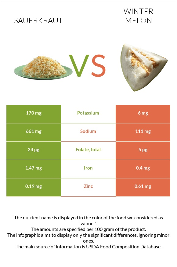 Sauerkraut vs Winter melon infographic