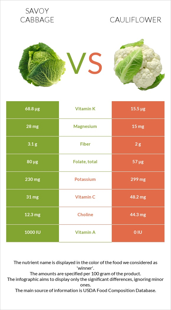 Savoy cabbage vs Cauliflower infographic