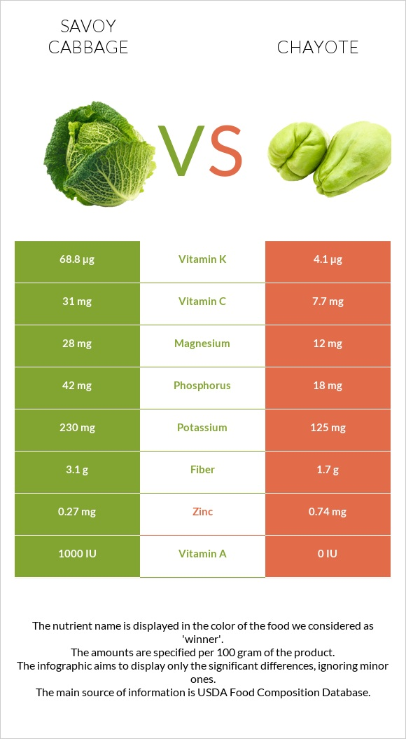 Savoy cabbage vs Chayote infographic
