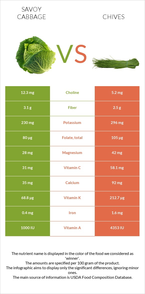 Savoy cabbage vs Chives infographic