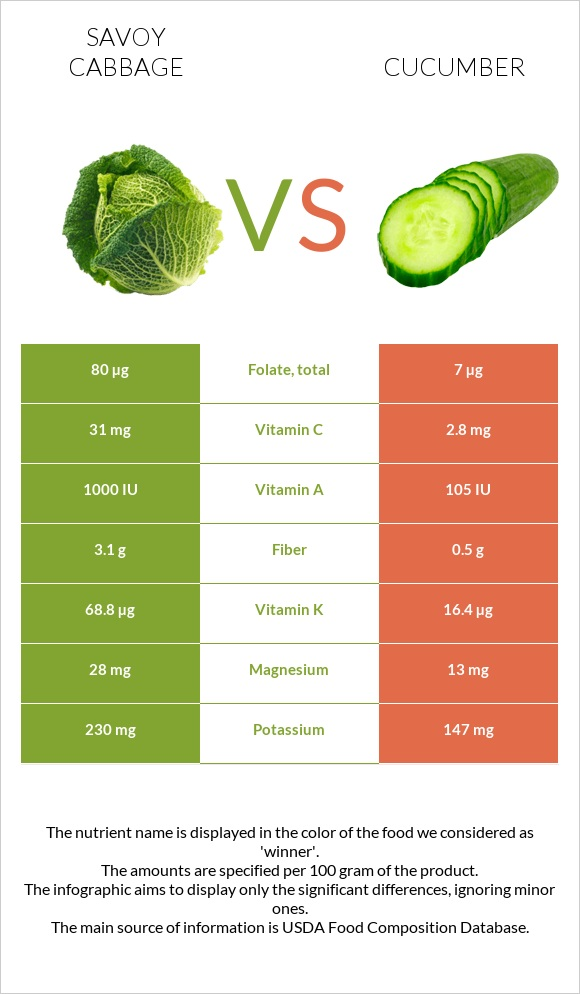 Savoy cabbage vs Cucumber infographic
