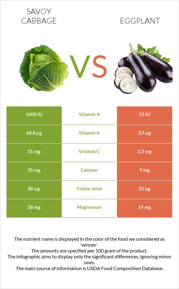 Savoy cabbage vs Eggplant infographic