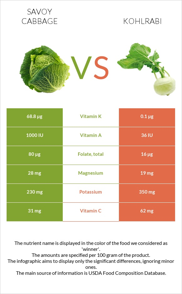 Savoy cabbage vs Kohlrabi infographic