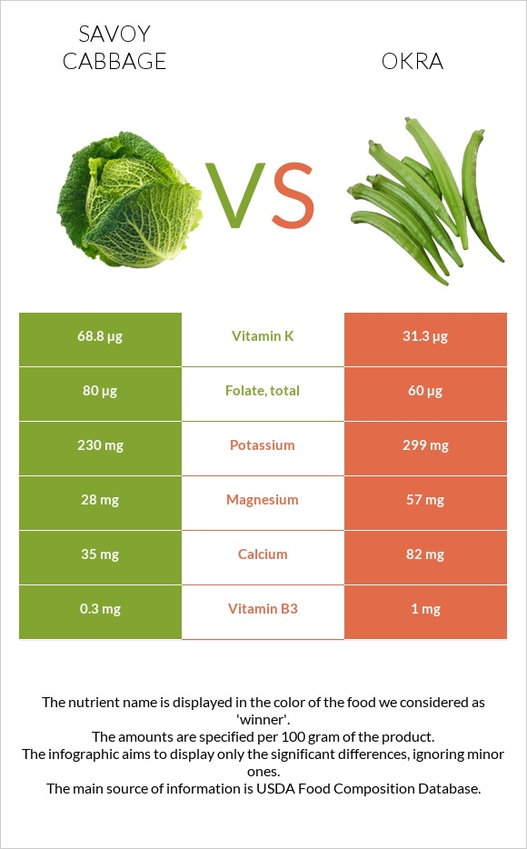 Savoy cabbage vs Okra infographic