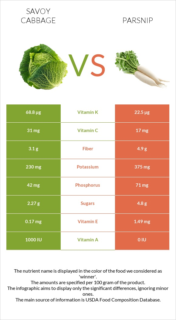 Savoy cabbage vs Parsnip infographic