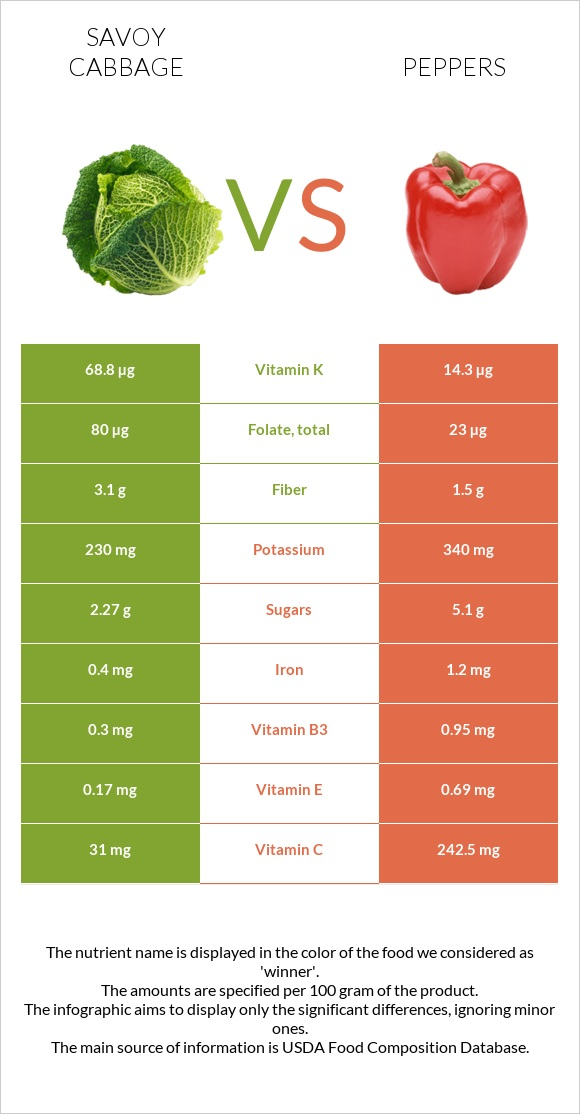 Savoy cabbage vs Peppers infographic