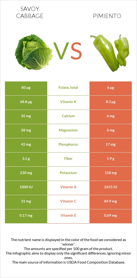 Savoy cabbage vs Pimiento infographic