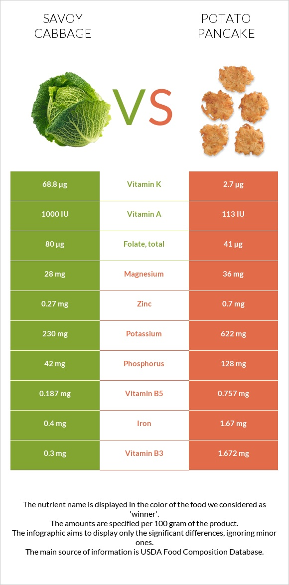 Savoy cabbage vs Potato pancake infographic