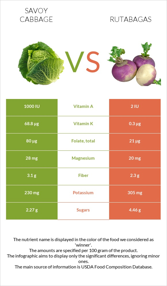 Savoy cabbage vs Rutabagas infographic