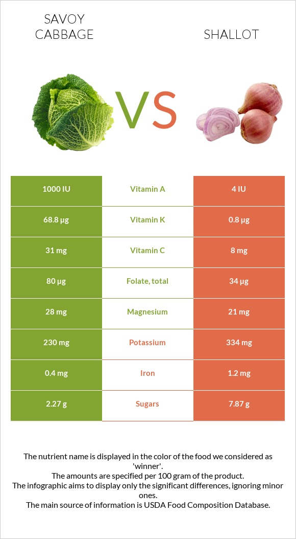 Savoy cabbage vs Shallot infographic