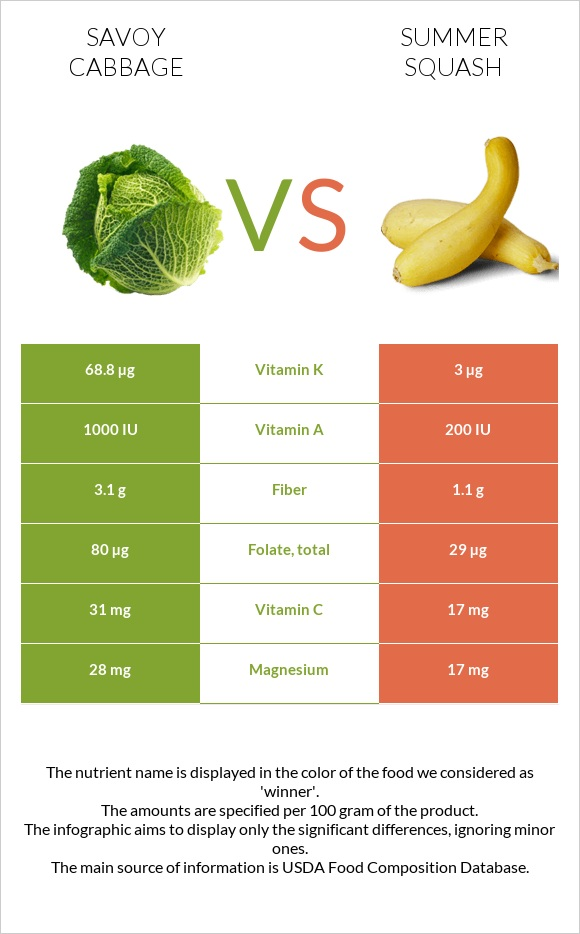 Savoy cabbage vs Summer squash infographic